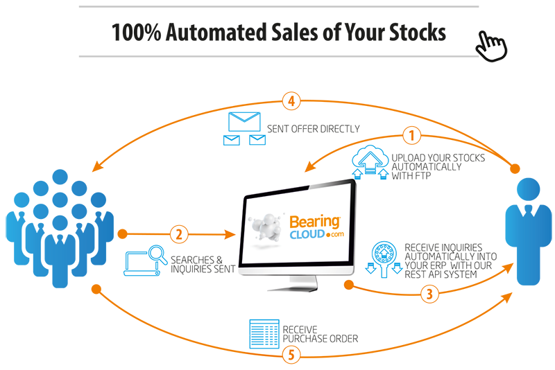 Bearingcloud automated sales